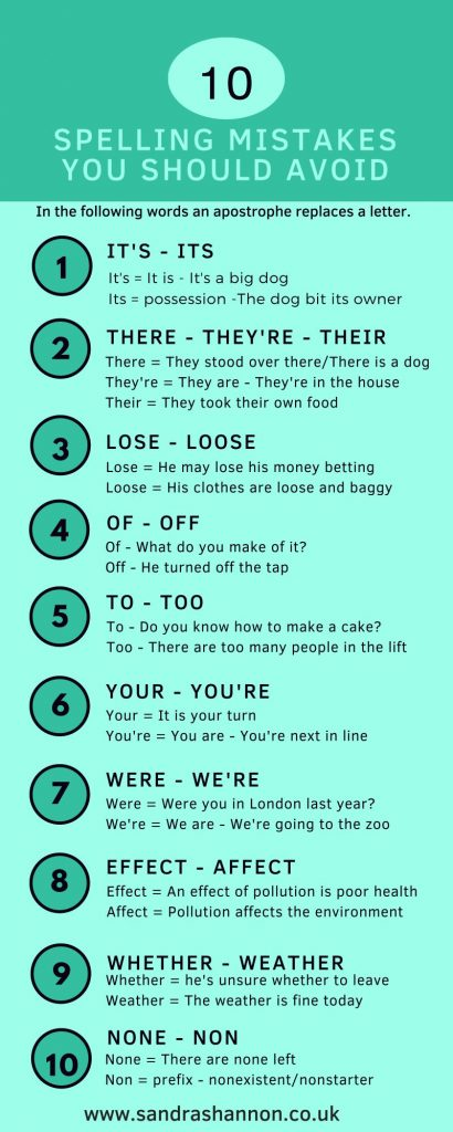 Spelling mistakes infographic